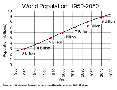 World Population Growth from 1950 projected to 2050.