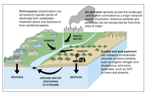 Illustration of Pollution Sources.