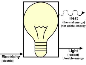 A drawing of a light bulb with electricity flowing in and heat and light flowing out