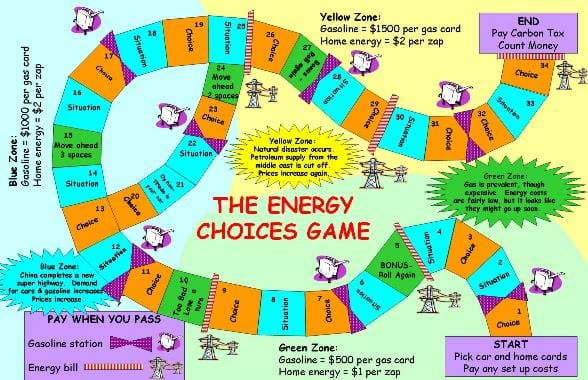 A game board with a multi-colored curving pathway with landing places in different zones for players to make choices, face situations or pay home energy or gas bills.