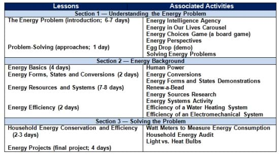 A table shows which activities go with which lessons.