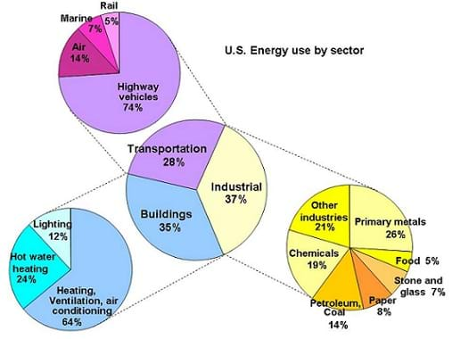 Pie charts show the relative amount of energy consumed by buildings, transportation and industries. These sectors consume 35%, 28% and 37% of the US total, respectively.
