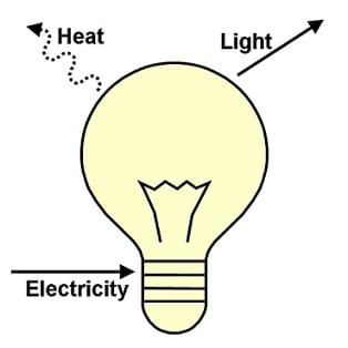 A side view line drawing of a light bulb with arrows showing electricity flowing in and heat and light flowing out.