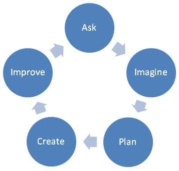 Diagram of five blue circles arranged in a circle with arrows pointing to the next circle with the following words in the circles: ask, imagine, plan, create, improve.