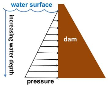Can anyone please help me write a term paper on pressure vs. depth?