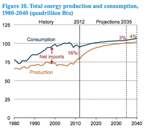 A graph of energy consumption (blue line) vs energy production (red line) for the years 1980-2040. Energy consumption is 16% above the production in 2014, however this gap is projected to fall to only 4% by 2040.