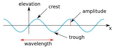 A drawing of a horizontal blue wavy (sine) wave with annotations that identify its characteristics is superimposed over the perpendicular black lines and arrows of an xy-plane. The wave elevation (its up and down height) is noted. Arrows point to the crest (the upper peak of the wave), the amplitude (the distance between the midpoint of the wave and the crest), and the trough (the lowest point of the wave). A horizontal red arrow from one trough to the next trough is marked as the wavelength.