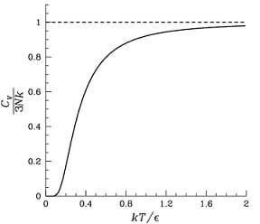 A graph showing heat capacity in Einstein solid.