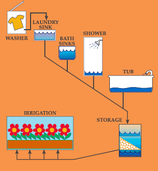 A diagram shows how water travels from a clothes washer to a laundry sink, bath sink, tub/shower to a storage tank and finally to a garden for irrigation.