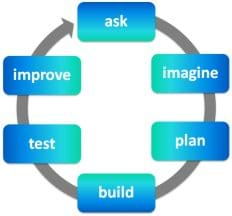 Diagram of six blue boxes arranged in a circle along an arrow with the following words in the boxes: ask, imagine, plan, build, test, improve.