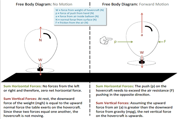 "Two free-body diagrams show and describe sum horizontal fores and sum vertical forces of the CD/balloon ""hovercraft."""