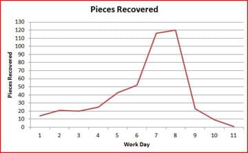 "A line graph shows ""Pieces Recovered"" on the y-axis and ""Work Day"" on the x-axis. The line gradually rises to a peak at day 8 and at 120 pieces recovered, and sharply declines to the end at day 11 and at 0 pieces recovered."