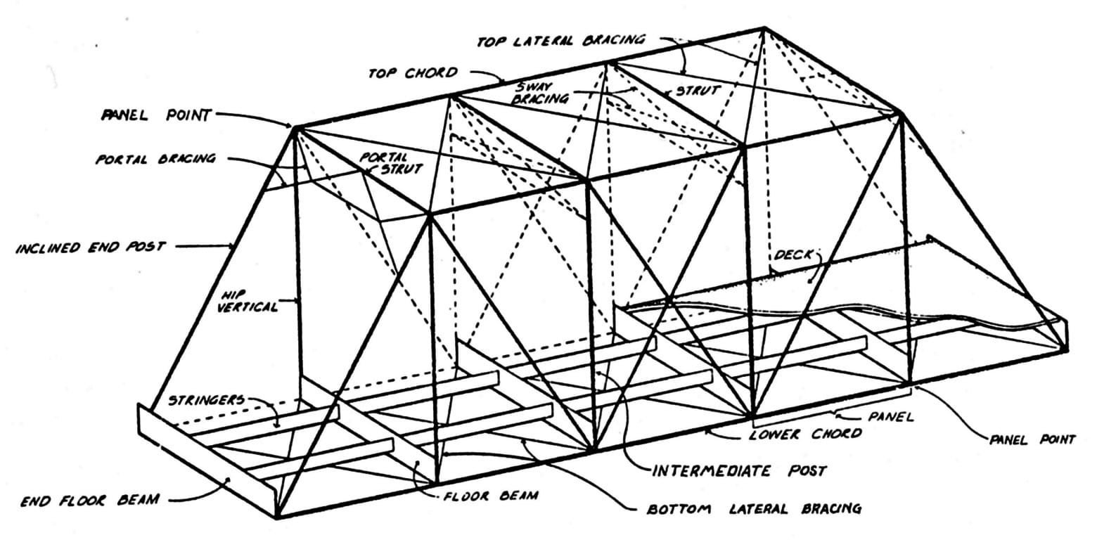 A line drawing of a truss with parts identified, including posts, beams, stringers, bracing, deck, struts and chords drawn to create interconnecting triangles.
