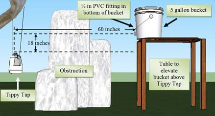 A side view drawing shows a Tippy Tap jug hanging from a tree limb by ropes, a large rock between the Tippy Tap and a table, on which rests a five-gallon bucket. The tap fitting on the bucket is 60 inches away from the Tippy Tap and 18 inches higher than its jug fill cap.