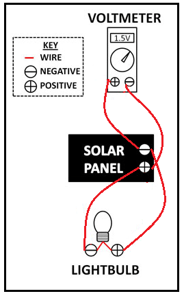 Red lines on a diagram show wire connections: connect the solar panel negative lead to the voltmeter positive lead, the voltmeter negative lead to the light bulb positive lead, and the light bulb negative lead to the solar panel positive lead.