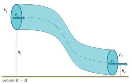 A diagram shows a curved pipe with water flowing through it from higher to lower elevation. The dotted line runs through the center of the pipe. The velocity vector is greater at the lower height.