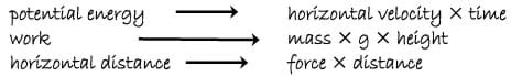 Potential energy matches to horizontal velocity x time; work matches to mass x g x height; horizontal distance matches to force x distance.