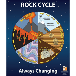 The image shows a poster graphic about the rock cycle and how rocks are always changing. It shows how the rock cycle moves through stages of sedimentary, heat and pressure, metamorphic, melting, and igneous.