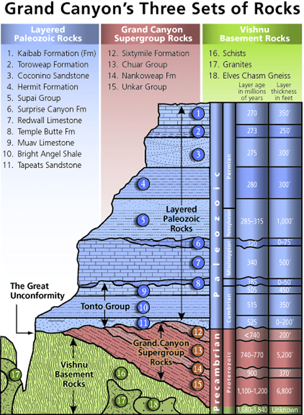 The image shows is a diagram showing the three sets of rocks that make up the Grand Canyon. These include Layered Paleozoic Rocks, Grand Canyon Supergroup Rocks, and Vishnu Basement Rocks.