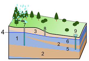 An illustration showing the various components associated with groundwater movement: 1. Aquifer. 2. Aquitard 3. Unsaturated zone 4. Water table 5. Confined aquifer 6. Unconfined aquifer 7. Deep well 8. Sort well 9. Artesian well