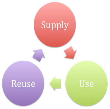 A cyclical diagram shows the three main steps in the human water cycle: supply, use and reuse.