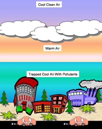A diagram shows a layer of warm air between two layers of cool air trapping pollutants near the Earth's surface where people live.