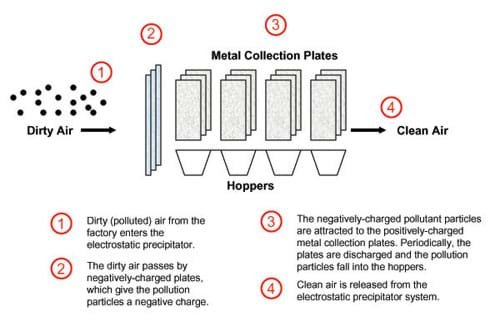 A diagram shows polluted air passing by negatively-charged plates to give pollution particles a negative charge. Next, positively charged metal collection plates collect the particles and discharge them into hoppers. Finally, clean air is released.