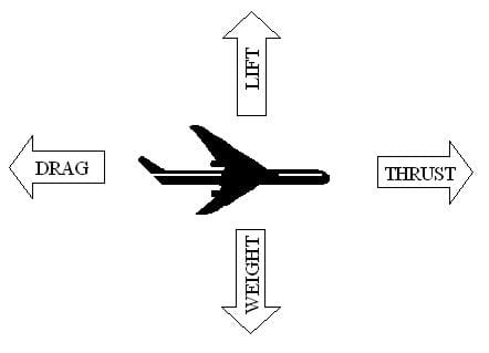 A drawing shows the four forces of flight acting on an airplane, represented by four opposing arrows. An arrow pointing straight upward shows lift, an arrow pointing right (or forward) shows thrust, an arrow pointing downward shows weight, and an arrow pointing left (or backwards) shows drag.