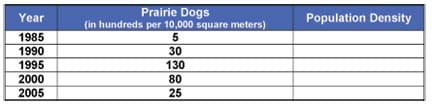 In 1985, there were 500 prairie dogs per 10,000 square meters; in 1990, 3,000; in 1995, 13,000; in 2000, 8,000; in 2005, 2,500.