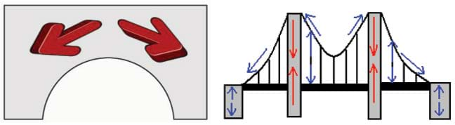 (left) Line drawing shows red arrows where compression forces push outwards on an arch bridge. (right) Line drawing shows blue arrows where tensile forces act along the cables and end supports of a suspension bridge, and red arrows where compressive forces act along the center supports.