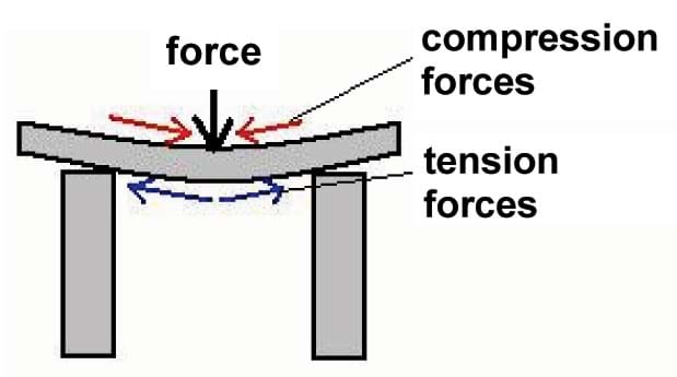 Sketch shows an arrow pointing down on the top of horizontal beam balanced on two columns. Beam compression and tension forces are noted with arrows.