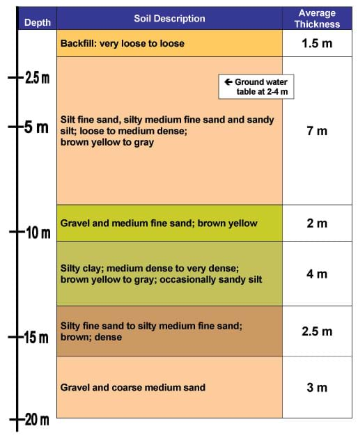 A chart delineates six different layers of soil between 0 to 20 meters below ground surface. Example from 8.5 to 10.5 m: Gravel and medium fine sand; brown yellow. Ground water table at 2-4 m.