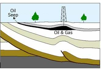 A cutaway diagram shows brown, white and gray layers  under the Earth's surface, as well as a black layer (oil & gas deposit), into which an oil well drills.