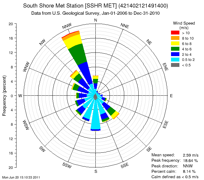 A frequency histogram of 2006-10 wind speed data in polar coordinates that correspond to the wind direction. It looks like a bull's eye-like line drawing with thin pie-shaped pieces of different lengths coming out from around the center point. The various-length pie pieces are colored in layers that indicate wind speed. The longest triangle-shaped piece indicates that at this location, wind most frequently comes from the N/NW.