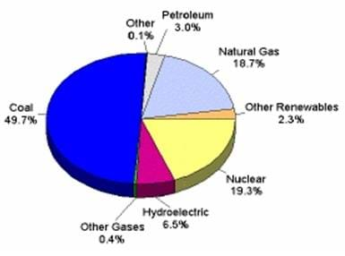 Pie graph showing where U.S. electricity came from in 2005. Hydropower (pink section) accounts for 6.5% of use, coal (blue section) for 49.7%, and nuclear (yellow section) for 19.3%.