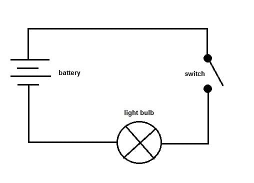 one path lesson teachengineering org a figure shows a simple circuit diagram a battery an open switch and
