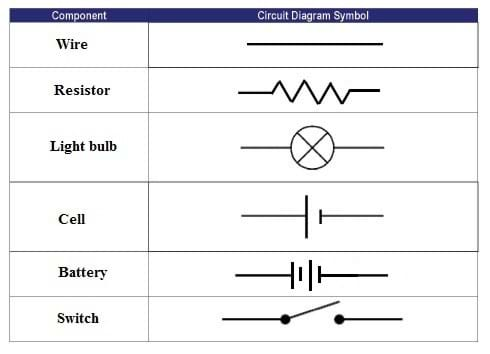 one path   lesson   www teachengineering orga table showing the circuit diagram symbols for wire  resistor  light bulb  battery
