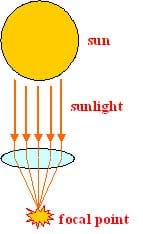 Diagram shows arrows from the sun passing through a lens and changing direction to merge to a single point.