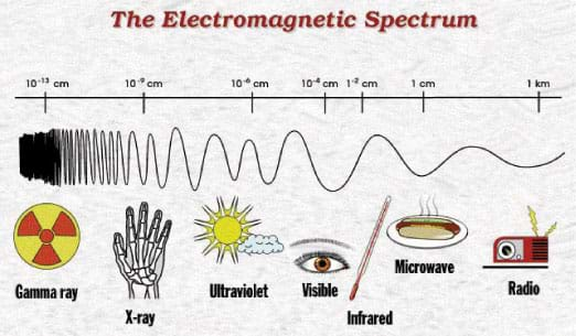 Diagram shows range of wavelengths: gamma rays, x-rays, ultraviolet, visible, infrared, microwave and radio.