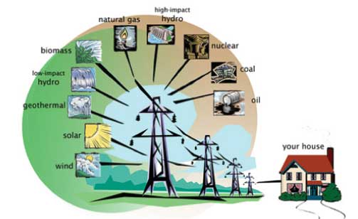 Source Of Electrical Energy