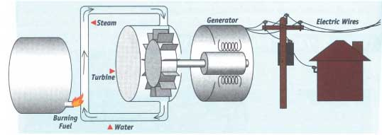 Fossil fuels are burned to heat water (steam). Steam performs mechanical work (that is, turns a turbine). The shaft of a turbine spins a generator that produces electricity. Electricity is transmitted though power lines to our homes.