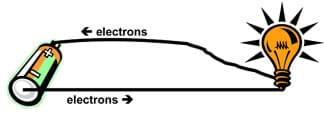 Sketch of a battery sending electrons from its negative terminal to a light bulb and back to the battery's positive terminal.