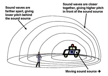 Behind a moving sound source, lines representing sound waves are farther apart, giving a lower pitch. In front of a moving sound source, the lines are closer together, giving a higher pitch.
