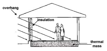 A sketch of a house showing a roof with an overhang, an insulated wall and a thermal mass floor. Solar rays reach the house on the side with the insulation, heating the air and thermal mass inside the house.