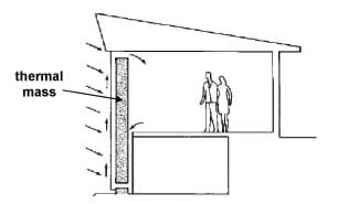 A sketch of a house with a thermal mass as a dark wall inside the house, absorbing solar energy through radiation.
