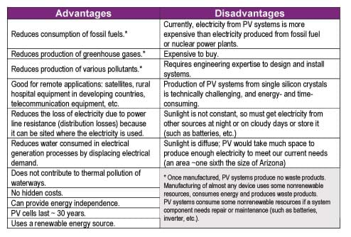 advantages and disadvantages of solar energy - Primus Green Energy