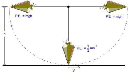 A diagram shows a swinging pendulum to illustrate that the pendulum's potential energy, when at its highest point at the left, is converted into kinetic energy as it drops to its lowest point, and converted back to potential energy as it reaches its highest point to the right.
