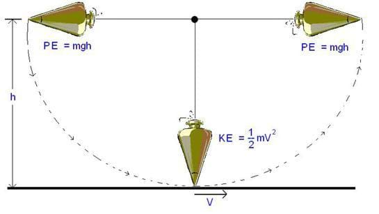 A diagram of a swinging pendulum illustrates that the pendulum's potential energy, when at its highest point at the left, is converted into kinetic energy as it drops to its lowest point, and converted back to potential energy as it reaches its highest point to the right.