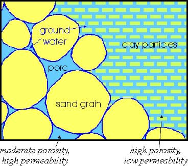 A drawing shows larger soil grains and the resulting larger pore spaces, along with smaller soil grains and the resulting smaller pore spaces.