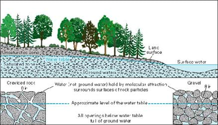 A cutaway diagram shows how groundwater occurs underground. Layers represent an aquifer: the water table, the saturated and unsaturated zones, and land and water surfaces.